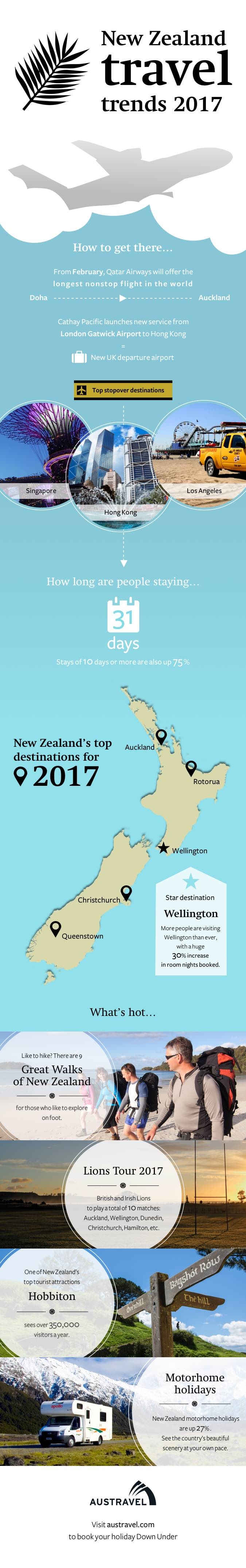 New Zealand travel trends infographic