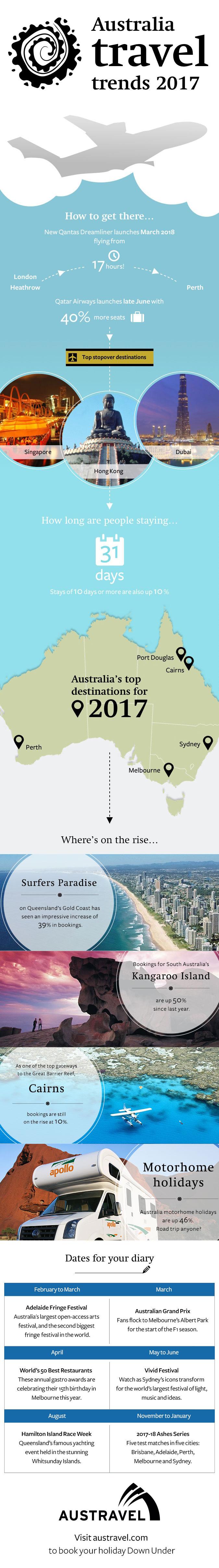 Australia travel trends infographic